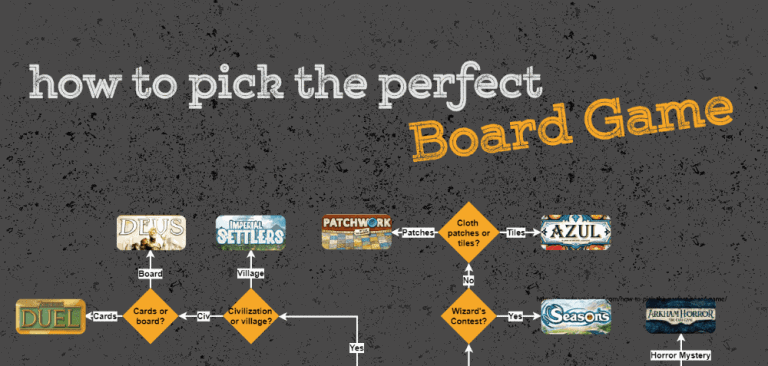 Looking for a perfect board game to play but not sure which one should you get? Our board game selection guide should help you out!